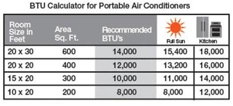 Btu Required To Heat Room by Ac Btu Chart What Size Central Air Conditioner Do I Need