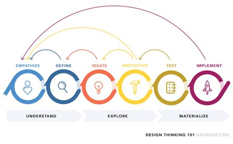 design thinking success stories design thinking is iterative and cyclical sean van tyne