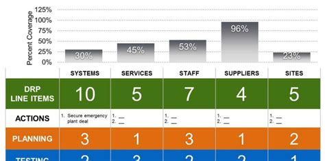 Powerpoint Disaster Recovery Plan Template Progress Dashboard Template