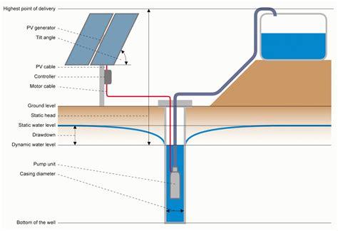Pompa Celup Lemah sans power cara kerja sistem pompa air tenaga surya