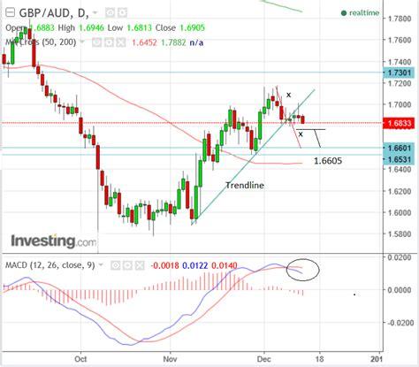 currency converter westpac westpac usd rate exchange rate lira