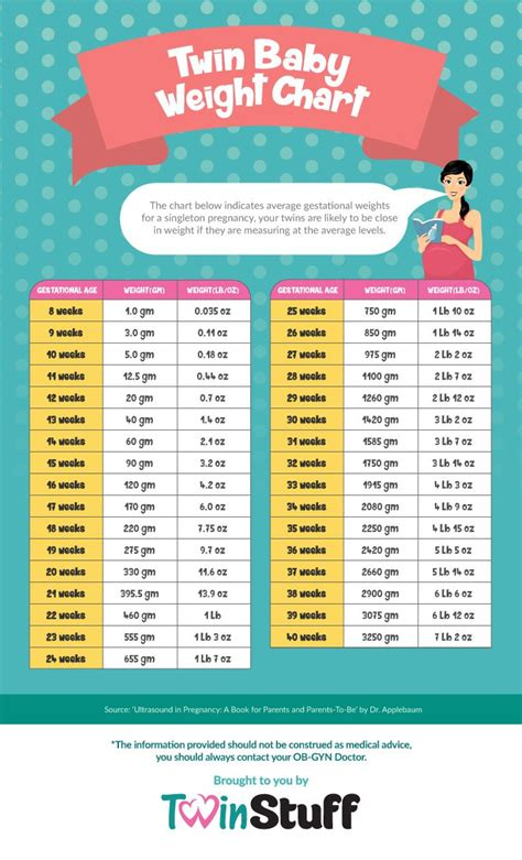 weight chart for best 25 weight chart for babies ideas on baby