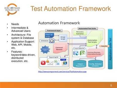 Key Factors To Ensure Test Automation Framework Success