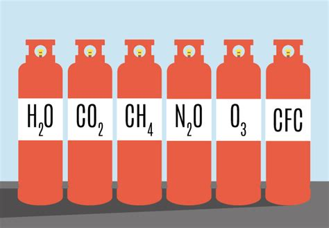 what are greenhouse gases ovo energy
