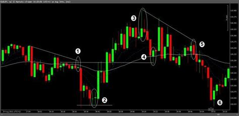 candlestick pattern babypips scalping price action candlesticks chart patterns and
