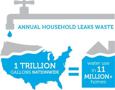 How Much Water Is Wasted From A Faucet by Conserving Water Is More About What You Don T Use