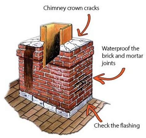 Chimney Leaking Water Into Fireplace by Chimney Leak Roof Net