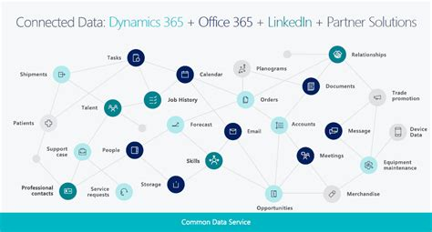 Microsoft Dynamics 365 Business Central Capability Overview