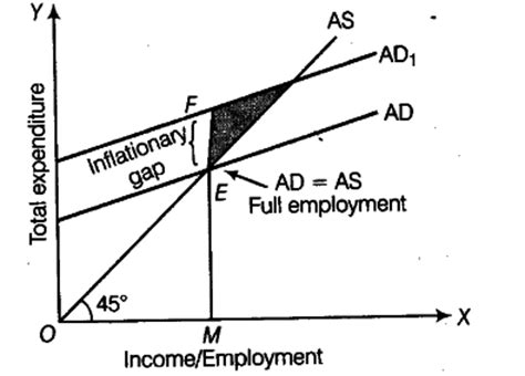 diagram of inflationary gap explain the meaning of inflationary gap with the help of a