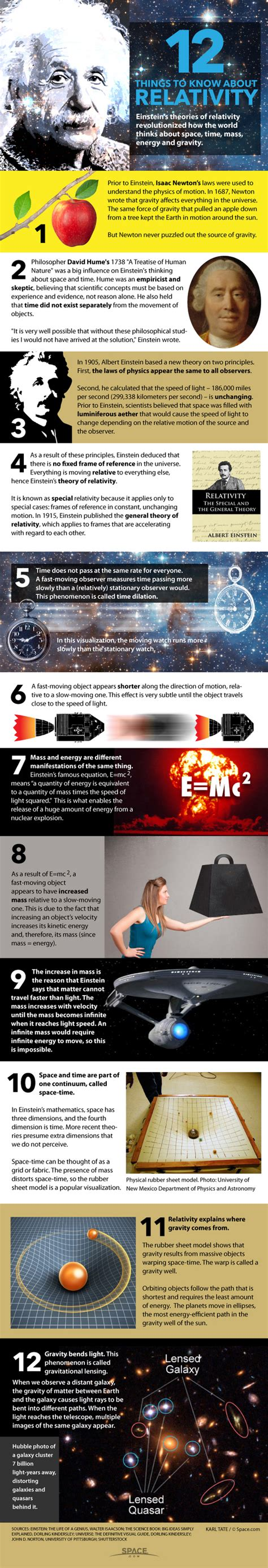 einstein s theories of relativity everyone s guide to special general relativity books einstein s theory of relativity explained infographic
