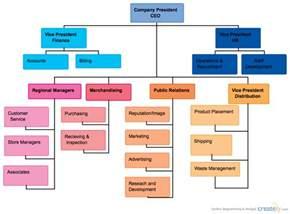 supermarket chain organizational chart creately