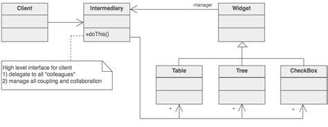 design pattern mediator mediator design pattern