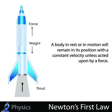 newton s 1st law of motion the law of interia