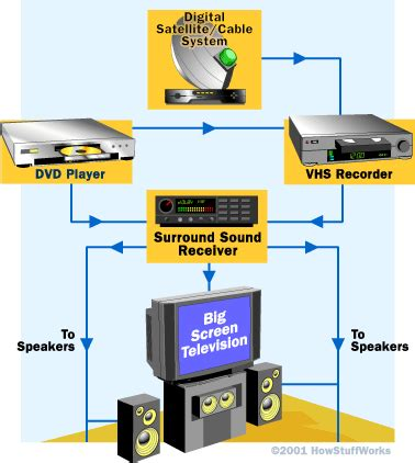 the receiver how home theater works howstuffworks