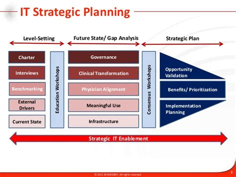 it strategy plan template new four phase product strategy timeline