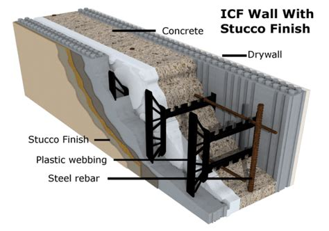 amvic residential roof system icf concrete homes building with insulated concrete forms