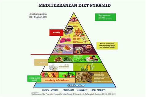 piramide alimentare aggiornata le 3 piramidi