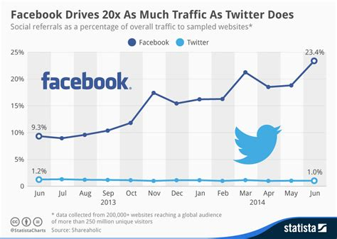 boost traffic to the business web page chart drives 20x as much traffic as does statista