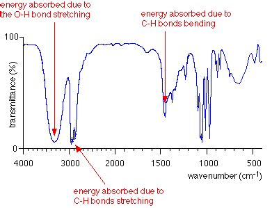 ir spectrum analysis the background to infra red spectroscopy