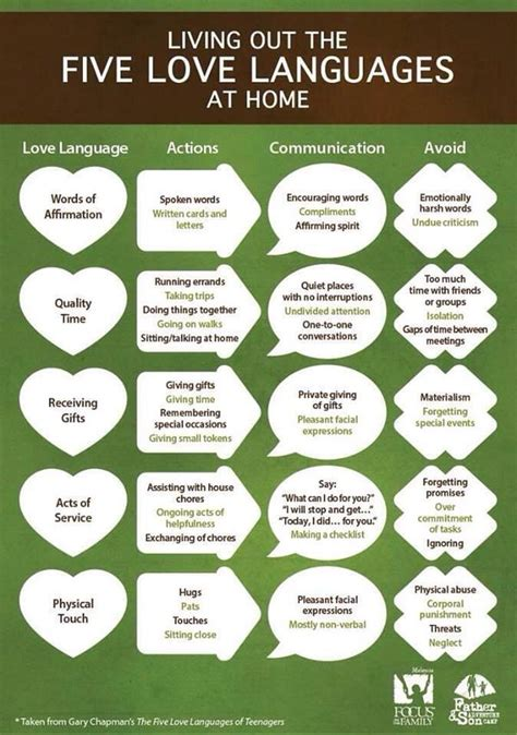 5 love languages mine are in the following order physical touch quality time words of