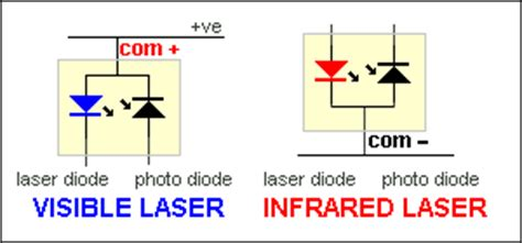 ir laser diode pinout many laser diodes are packaged in a housing that contains an optical sensingphoto diode this