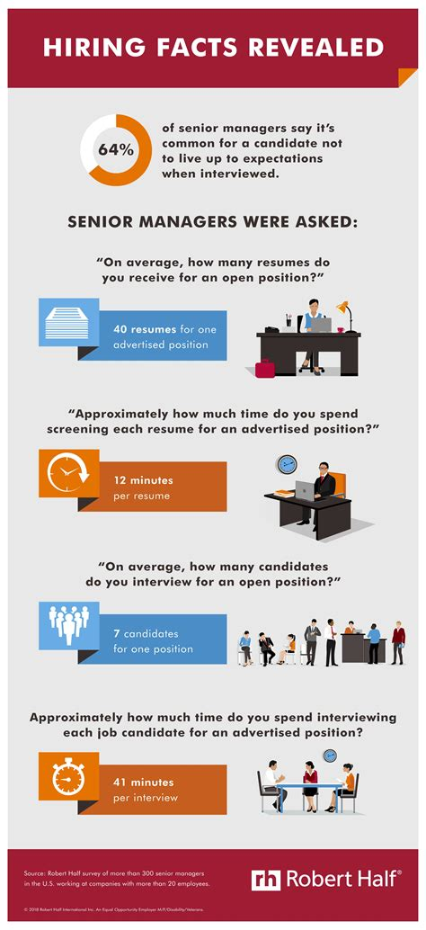 airbnb candidate lands interview with creative cv hiring facts revealed robert half