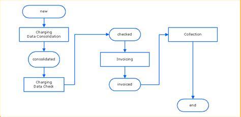 sle investment portfolio templates finance department flowchart flowchart in word