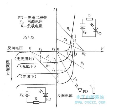 photodiode diagram volt ere characteristic curve of photodiode basic