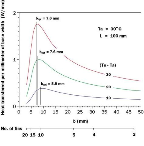 convective heat transfer coefficient of air at room temperature estimating convection heat transfer for arrays of vertical parallel flat plates
