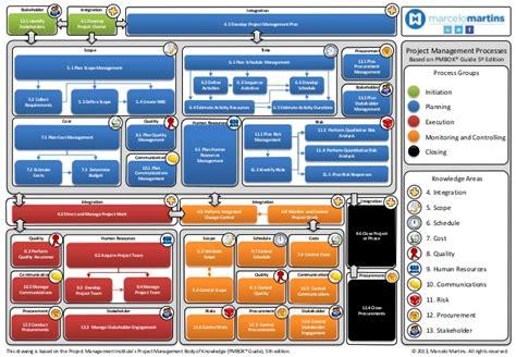 ed diagrams pmbok 5 ed diagram