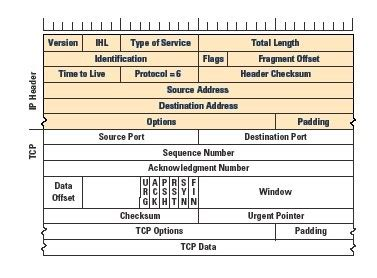 network packet layout how does facebook determine where to send packets if i am