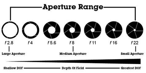 aperture diagram what is aperture cariblogger