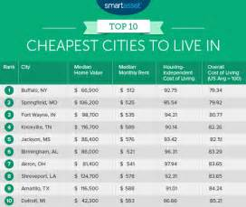 cheapest rent by state the top ten cheapest places to live smartasset