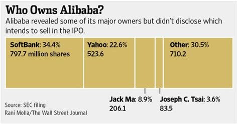 Alibaba Shareholders | who will control alibaba after its ipo digits wsj