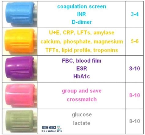 cbc test color blood bottles guide geeky medics