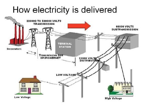 learn how electricity is delivered to our home