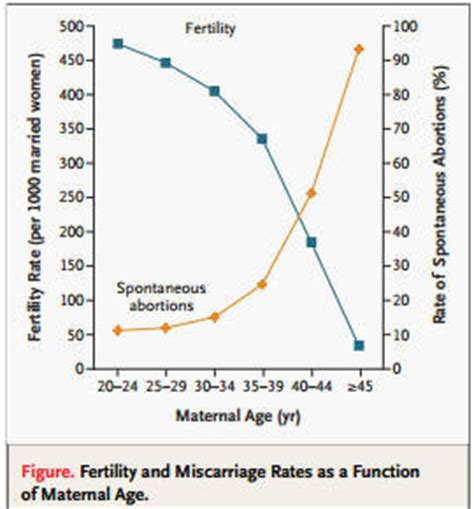 Chances A Black Mba To Advance by Advanced Maternal Age Pregnancy Risks Chromosomal Abnormality