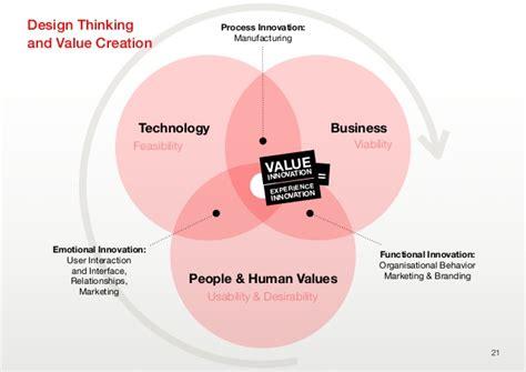 design thinking bootc design thinking bootc