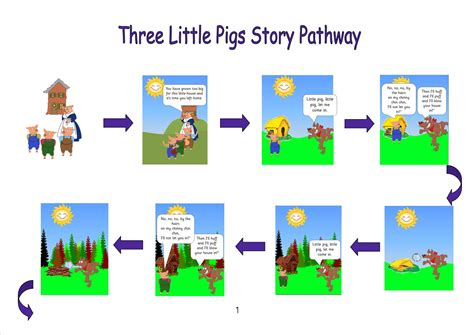three story eyfs ks1 sen storytelling three little pigs powerpoint