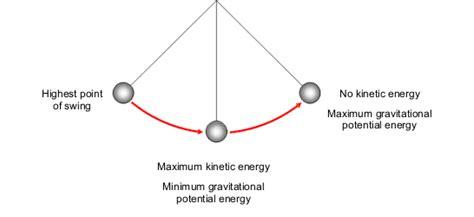 swinging pendulum physics bbc gcse bitesize conservation of energy