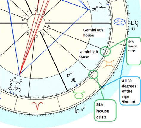 5th House Astrology by Find Interception In An Astrology Chart