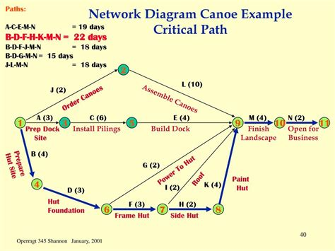 critical path diagram template network diagram with critical path image collections