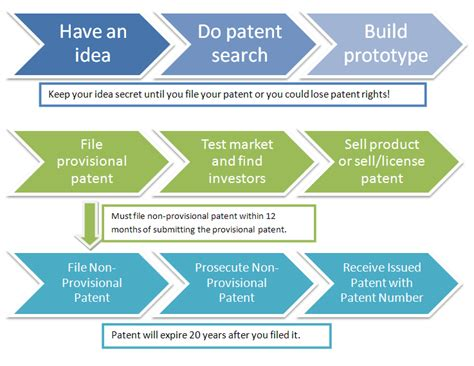patent process and invention timeline to protect a new idea