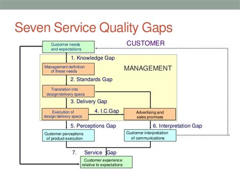 design gap meaning service quality models ppt