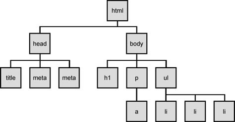 html tree web programming step by step lecture 16 the dom tree
