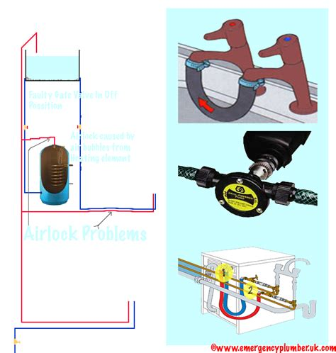 Plumbing Air Lock by Water Airlock Problems Solved In 15 Different Ways