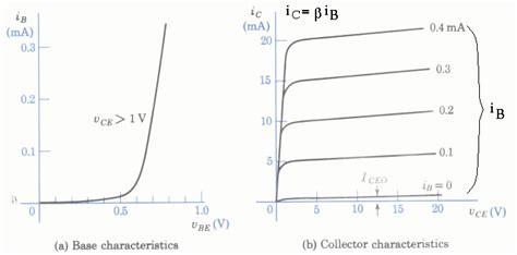 bipolar junction transistor characteristics npn transistor vi characteristics 28 images file npn characteristics png wikimedia commons