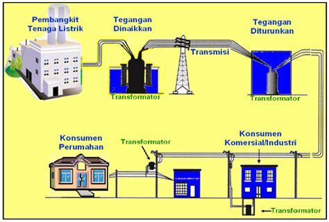 Format Transmisi Gambar | pengertian trafo atau transformator sebuah alat pengubah