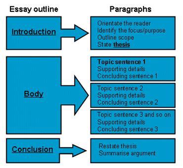 cara membuat essay lpdp essay and how to write it esai dan bagaimana menulisnya