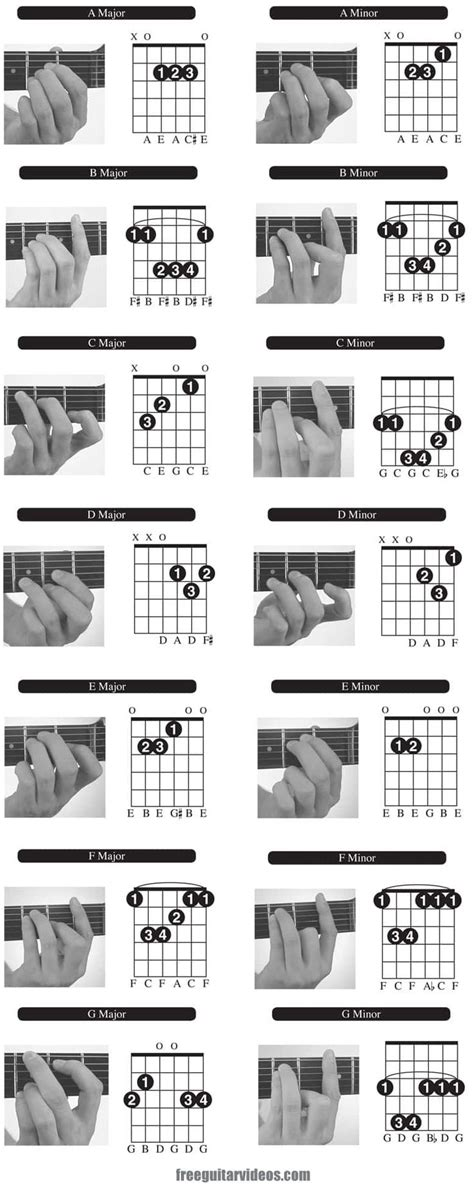 best of you tabs 25 best ideas about learn guitar chords on